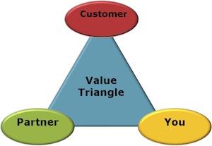 Value Triangle