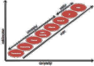 The Collaborative Business Spectrum