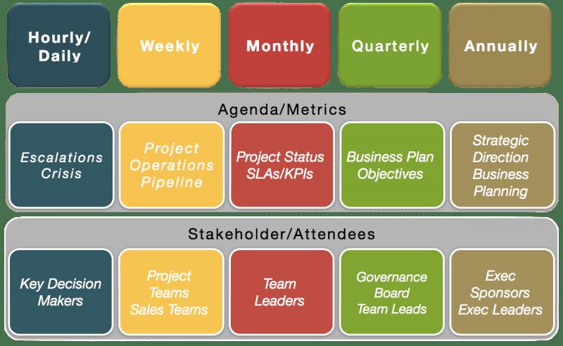 tip 6  set a cadence of governance