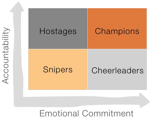 stakeholder-alignment