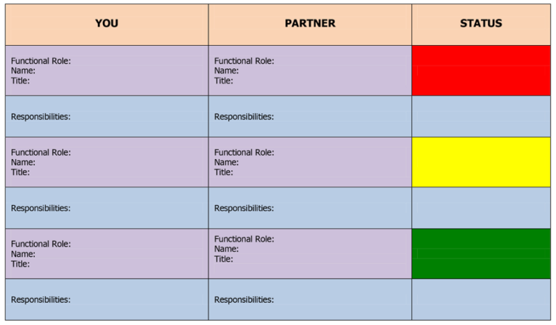 Map out the Roles and responsibilities